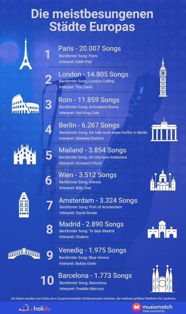 Städtesongs Europa
